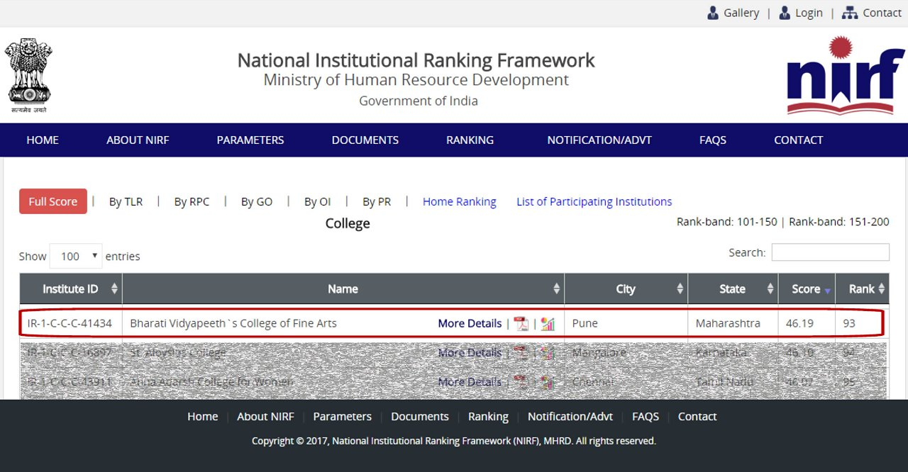 We are proud to announce that Bharati Vidyapeeth's College of Fine Arts has  achieved 93rd Rank in NIRF ranking (National Institutional Ranking  Framework), ...
